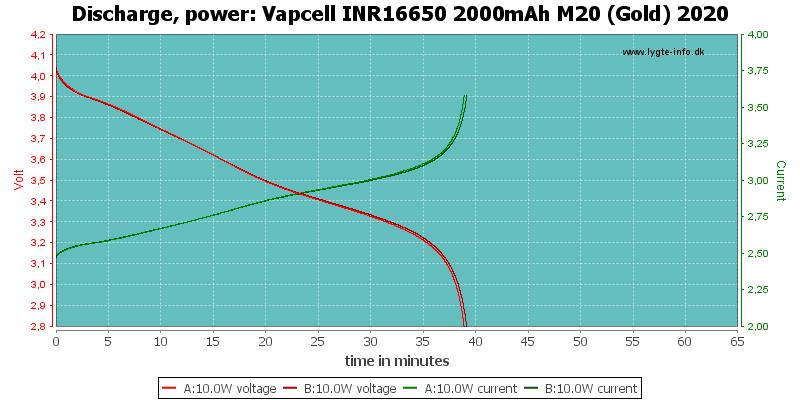 Vapcell%20INR16650%202000mAh%20M20%20(Gold)%202020-PowerLoadTime