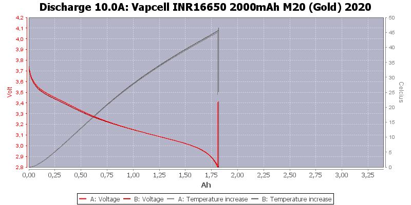 Vapcell%20INR16650%202000mAh%20M20%20(Gold)%202020-Temp-10.0