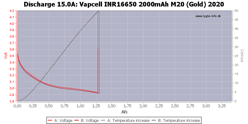 Vapcell%20INR16650%202000mAh%20M20%20(Gold)%202020-Temp-15.0