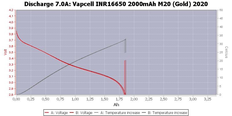 Vapcell%20INR16650%202000mAh%20M20%20(Gold)%202020-Temp-7.0