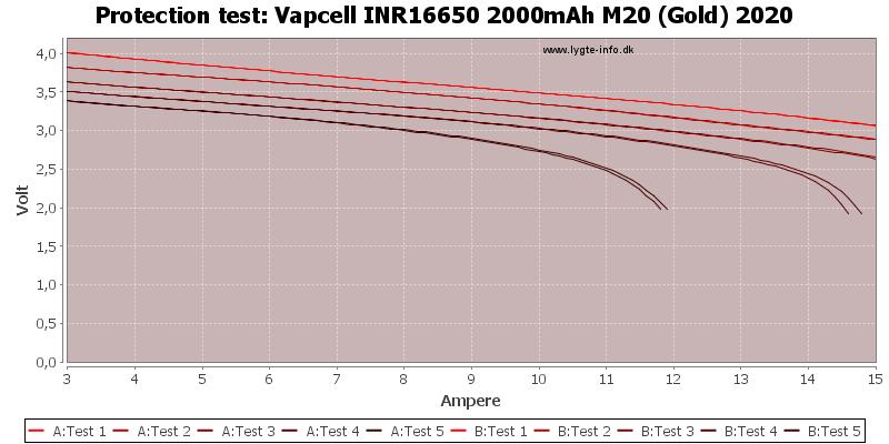 Vapcell%20INR16650%202000mAh%20M20%20(Gold)%202020-TripCurrent