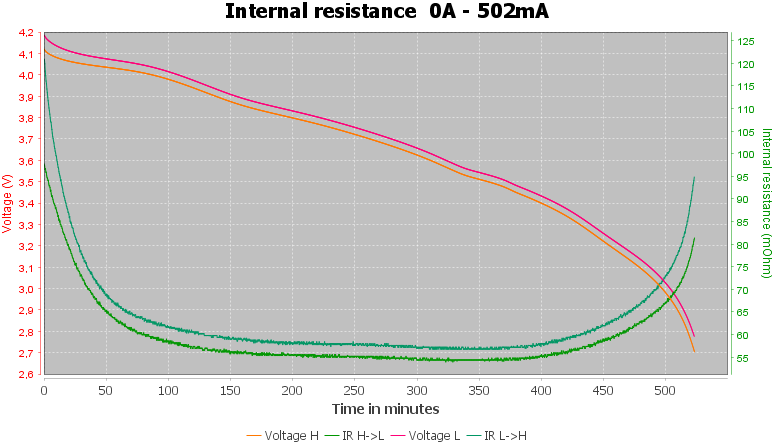 Discharge-Vapcell-18500-2200mAh-L22-pulse-0.5%2010%2010-IR