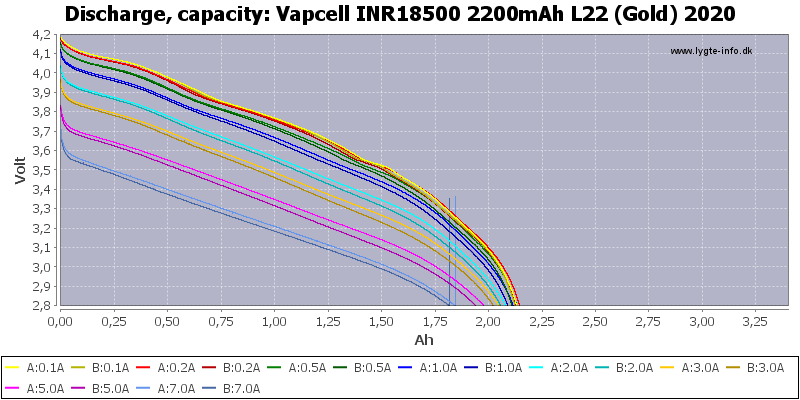 Vapcell%20INR18500%202200mAh%20L22%20(Gold)%202020-Capacity