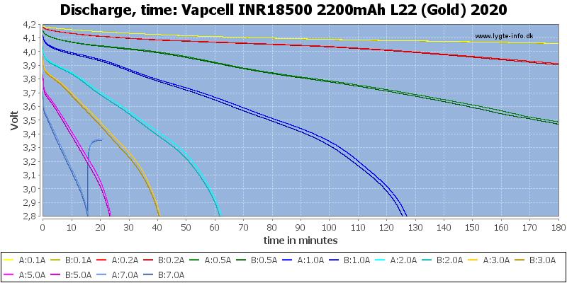 Vapcell%20INR18500%202200mAh%20L22%20(Gold)%202020-CapacityTime
