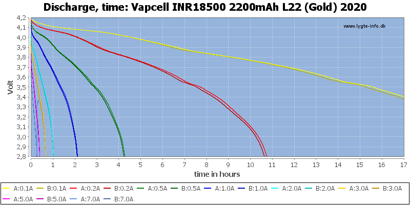 Vapcell%20INR18500%202200mAh%20L22%20(Gold)%202020-CapacityTimeHours