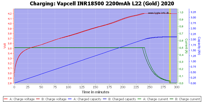Vapcell%20INR18500%202200mAh%20L22%20(Gold)%202020-Charge