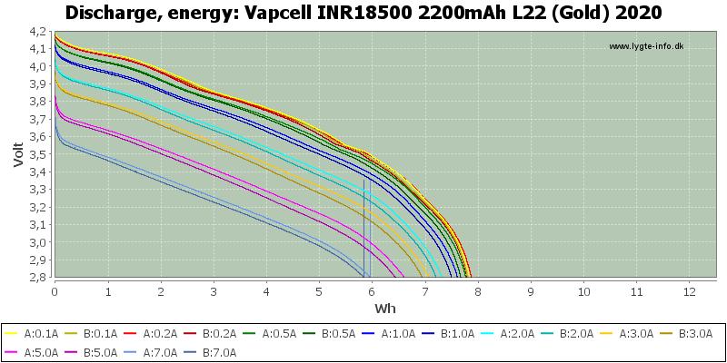 Vapcell%20INR18500%202200mAh%20L22%20(Gold)%202020-Energy
