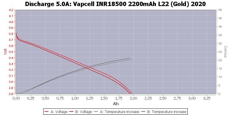 Vapcell%20INR18500%202200mAh%20L22%20(Gold)%202020-Temp-5.0