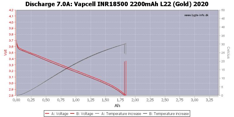 Vapcell%20INR18500%202200mAh%20L22%20(Gold)%202020-Temp-7.0