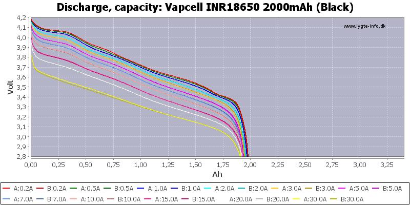 Vapcell%20INR18650%202000mAh%20(Black)-Capacity