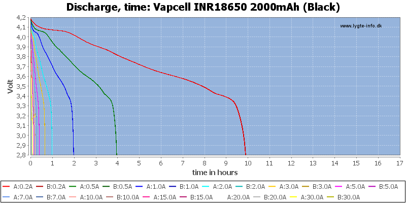 Vapcell%20INR18650%202000mAh%20(Black)-CapacityTimeHours