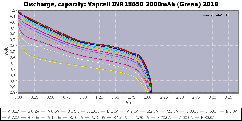 Vapcell%20INR18650%202000mAh%20(Green)%202018-Capacity