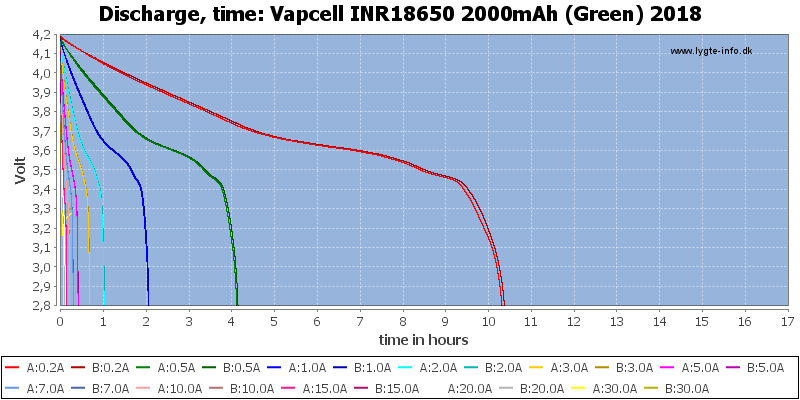 Vapcell%20INR18650%202000mAh%20(Green)%202018-CapacityTimeHours