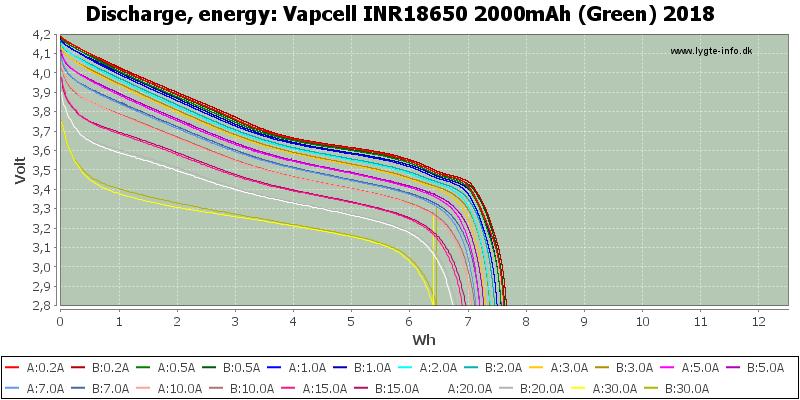 Vapcell%20INR18650%202000mAh%20(Green)%202018-Energy