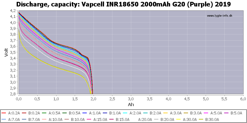 Vapcell%20INR18650%202000mAh%20G20%20(Purple)%202019-Capacity