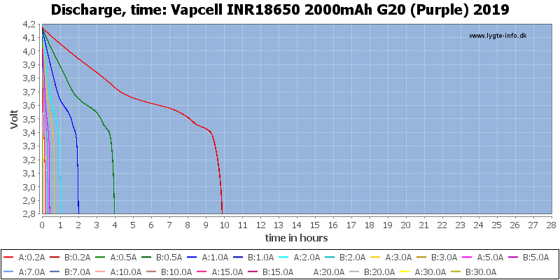 Vapcell%20INR18650%202000mAh%20G20%20(Purple)%202019-CapacityTimeHours