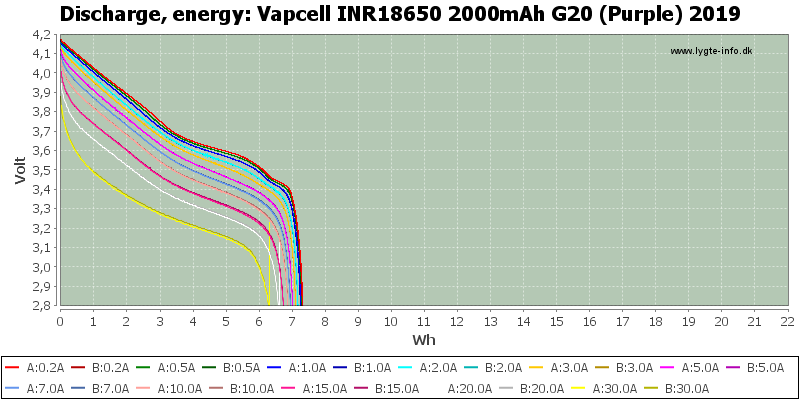 Vapcell%20INR18650%202000mAh%20G20%20(Purple)%202019-Energy