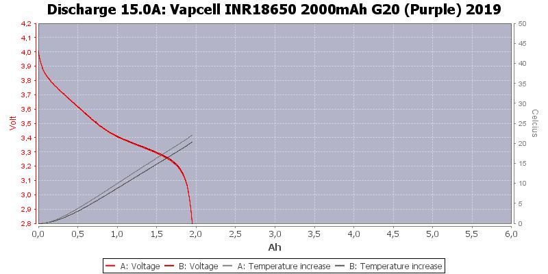Vapcell%20INR18650%202000mAh%20G20%20(Purple)%202019-Temp-15.0