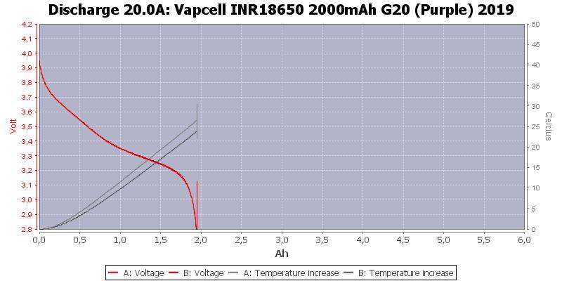Vapcell%20INR18650%202000mAh%20G20%20(Purple)%202019-Temp-20.0