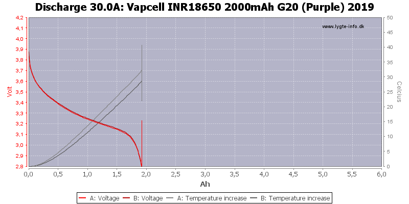 Vapcell%20INR18650%202000mAh%20G20%20(Purple)%202019-Temp-30.0