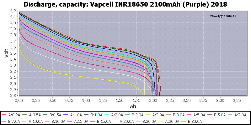 Vapcell%20INR18650%202100mAh%20(Purple)%202018-Capacity