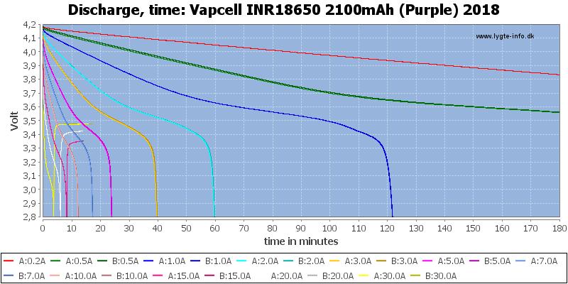 Vapcell%20INR18650%202100mAh%20(Purple)%202018-CapacityTime