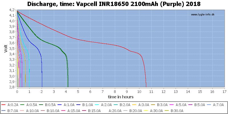 Vapcell%20INR18650%202100mAh%20(Purple)%202018-CapacityTimeHours