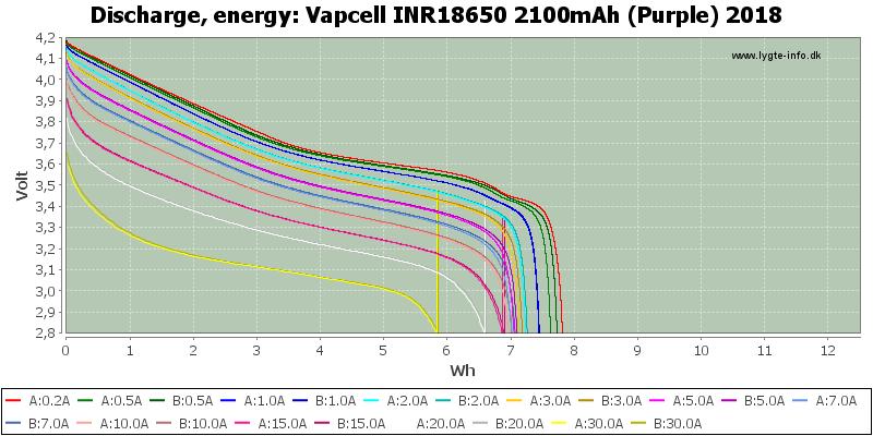 Vapcell%20INR18650%202100mAh%20(Purple)%202018-Energy
