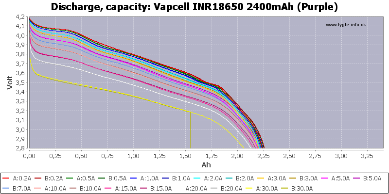 Vapcell%20INR18650%202400mAh%20(Purple)-Capacity