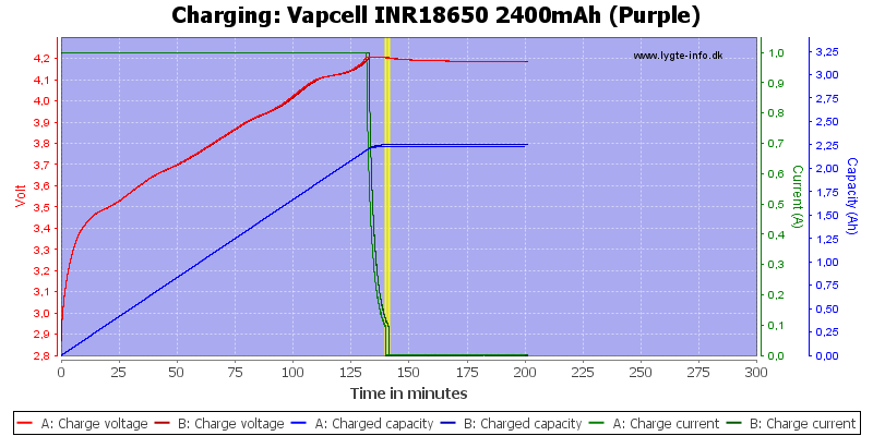 Vapcell%20INR18650%202400mAh%20(Purple)-Charge