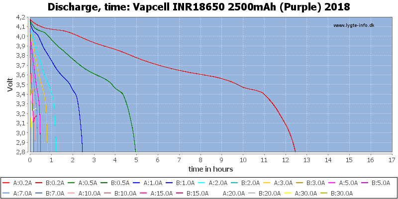 Vapcell%20INR18650%202500mAh%20(Purple)%202018-CapacityTimeHours