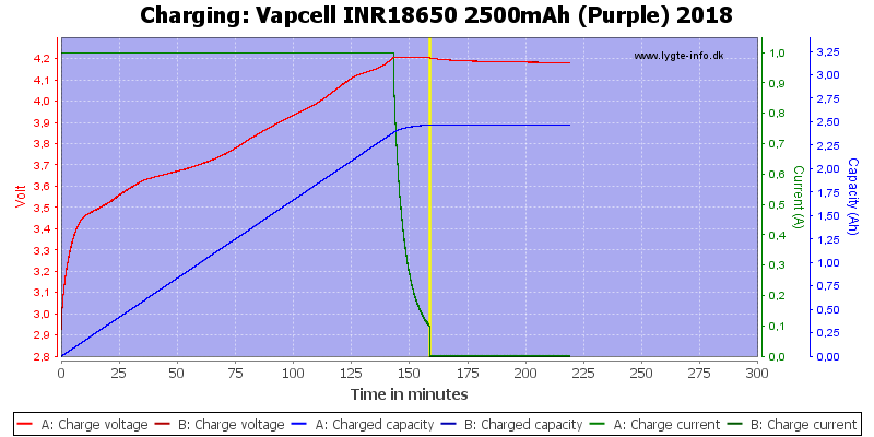 Vapcell%20INR18650%202500mAh%20(Purple)%202018-Charge