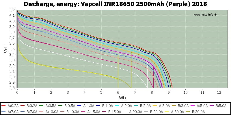 Vapcell%20INR18650%202500mAh%20(Purple)%202018-Energy