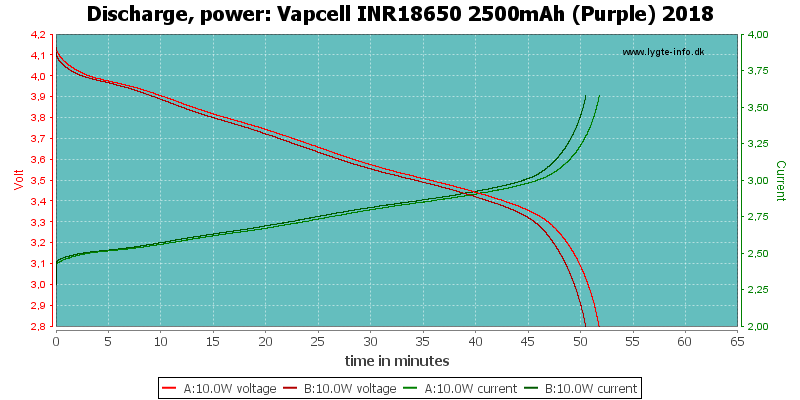 Vapcell%20INR18650%202500mAh%20(Purple)%202018-PowerLoadTime