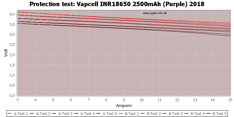 Vapcell%20INR18650%202500mAh%20(Purple)%202018-TripCurrent