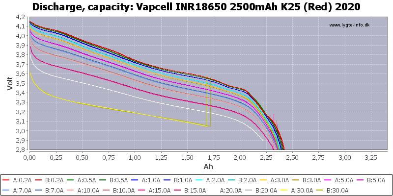 Vapcell%20INR18650%202500mAh%20K25%20(Red)%202020-Capacity