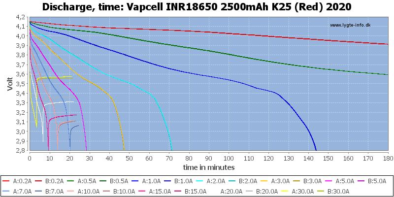 Vapcell%20INR18650%202500mAh%20K25%20(Red)%202020-CapacityTime