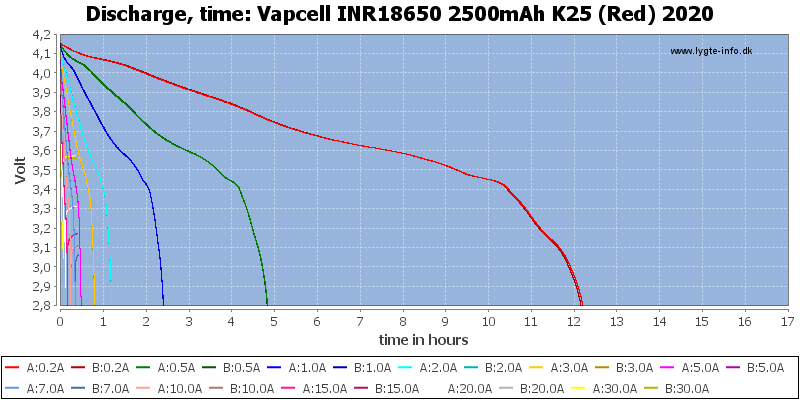 Vapcell%20INR18650%202500mAh%20K25%20(Red)%202020-CapacityTimeHours