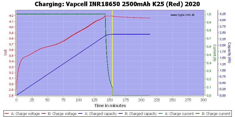 Vapcell%20INR18650%202500mAh%20K25%20(Red)%202020-Charge