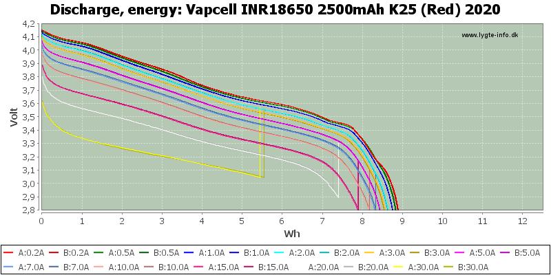 Vapcell%20INR18650%202500mAh%20K25%20(Red)%202020-Energy