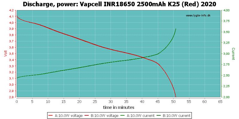 Vapcell%20INR18650%202500mAh%20K25%20(Red)%202020-PowerLoadTime
