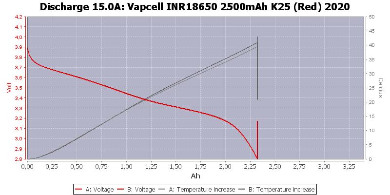 Vapcell%20INR18650%202500mAh%20K25%20(Red)%202020-Temp-15.0