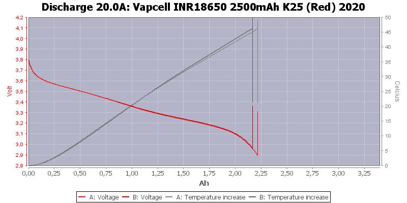 Vapcell%20INR18650%202500mAh%20K25%20(Red)%202020-Temp-20.0