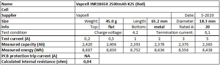 Vapcell%20INR18650%202500mAh%20K25%20(Red)%202020-info