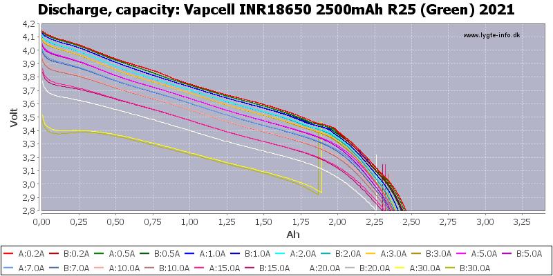 Vapcell%20INR18650%202500mAh%20R25%20(Green)%202021-Capacity