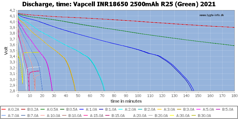 Vapcell%20INR18650%202500mAh%20R25%20(Green)%202021-CapacityTime