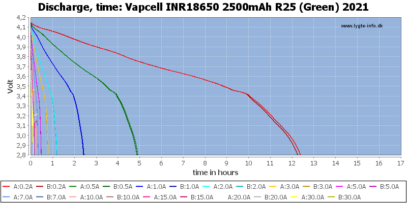 Vapcell%20INR18650%202500mAh%20R25%20(Green)%202021-CapacityTimeHours