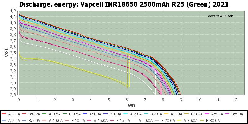 Vapcell%20INR18650%202500mAh%20R25%20(Green)%202021-Energy