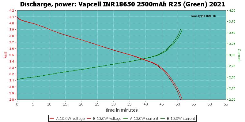 Vapcell%20INR18650%202500mAh%20R25%20(Green)%202021-PowerLoadTime