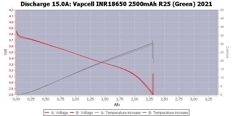 Vapcell%20INR18650%202500mAh%20R25%20(Green)%202021-Temp-15.0